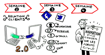 orange mooc semaine 1 whiteboard animation