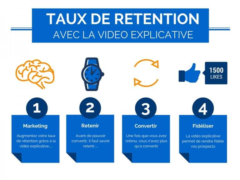 taux-de-retention-video-explicative-videotelling-768x576