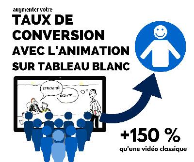 taux de conversion avec la vidéo