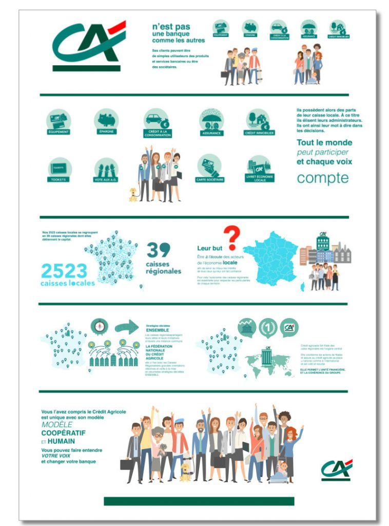 Infographie Credit Agricole