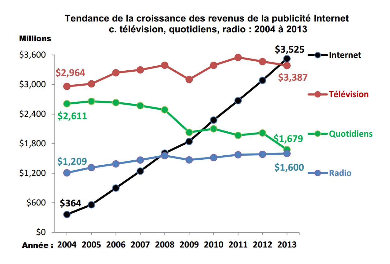 publicite revenus sur internet
