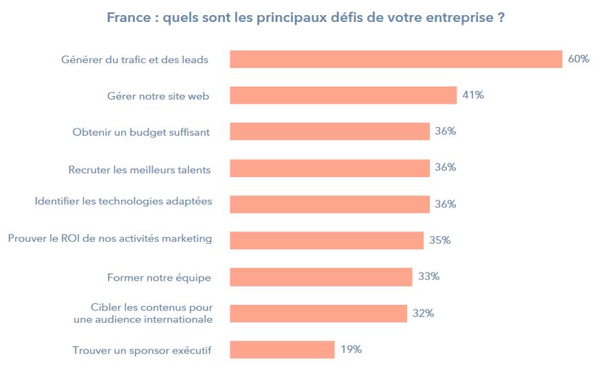 étude hubspot sur le défi des entreprises